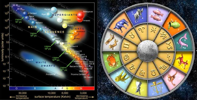 a comparison of the practices of astrology and astronomy Planets in astrology have a meaning different three centuries after alchemical practices had all and remained listed as a planet in astronomy books and.